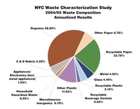 Trash Pie Chart